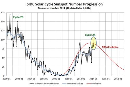 SC24 Feb 2014 graphic NOAA data from informthpundits