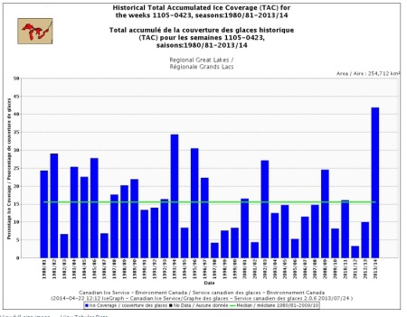 Historical Great Lakes Ice Cover 1980 - 2014
