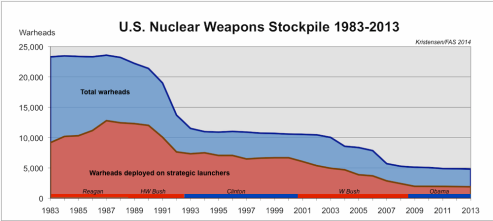 US reduction of nuclear warheads since 1983 graphic from io9