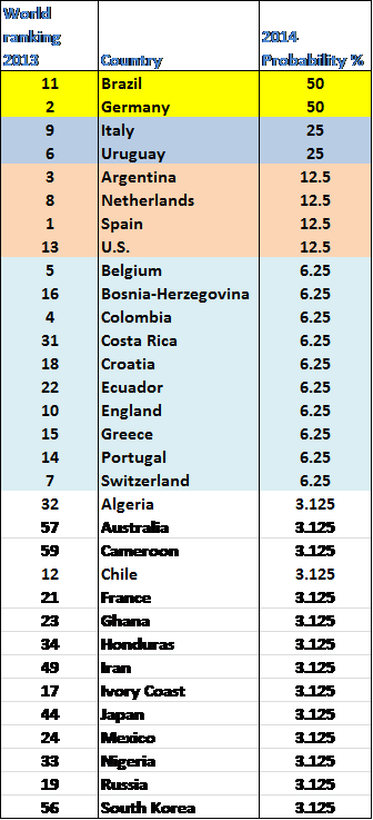WC 2014 Probabilities