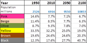 Changing colours of the world population table