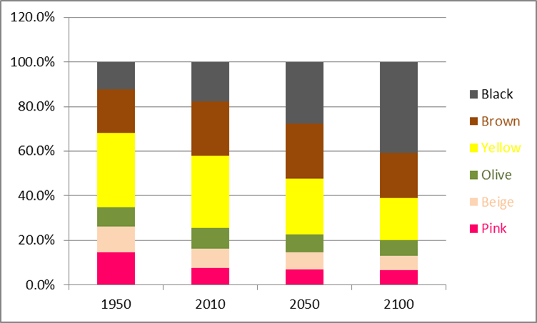 World Population By Race >> The Changing Colours Of The World S Population The K2p Blog
