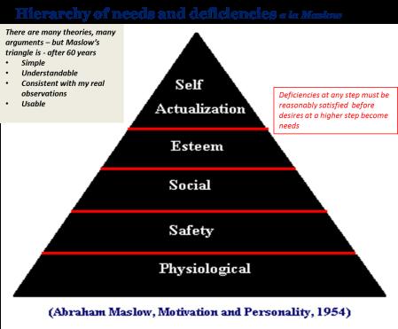 Hierarchy a la Maslow