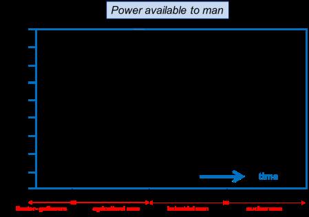 power intensity