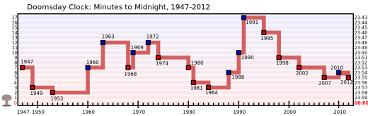 Doomsday Clock - Wikipedia