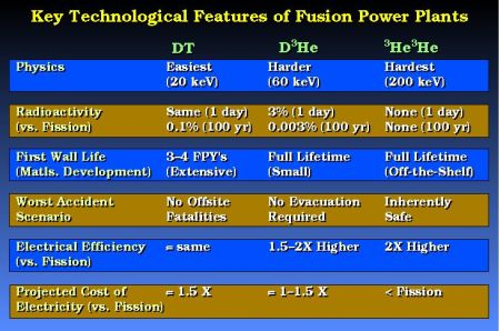 fusion power features after Kulcinski
