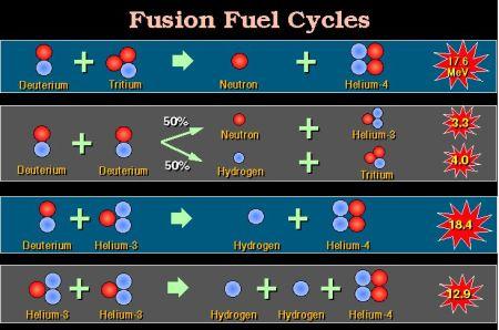 fusion reactions after Kulcinski