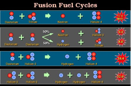 fusion reactions after Kulcinski