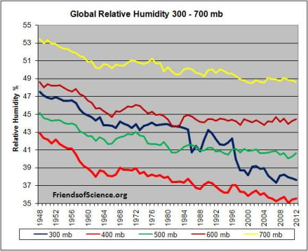 Global Relative Humidity 300 -700mb