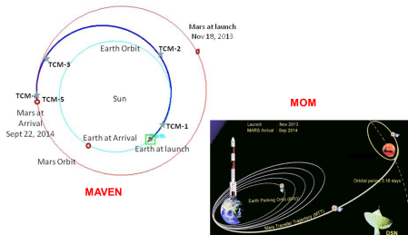 MAVEN - MOM trajectories