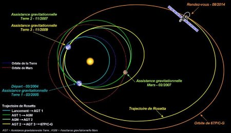 Rosetta Trajectories by Christian Simoes astronoo.com