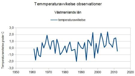 Västmanland temperatures - The Stockholm Initiative