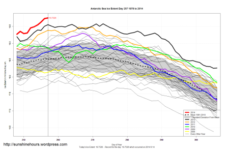 Antarctic sea ice extent 2014 day 257 image sunshinehours