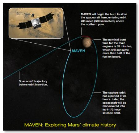 Maven planned Mars orbit insertion 20140921 - NASA