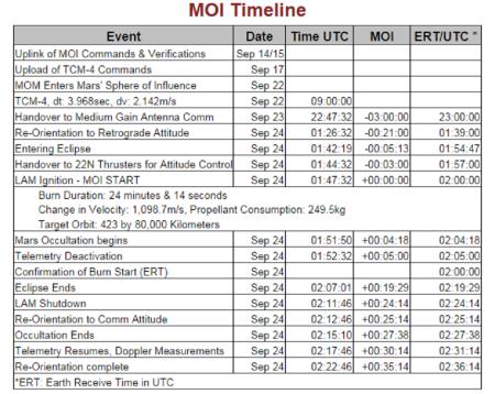 MOI timeline