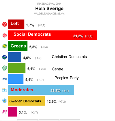 Sweden election 2014 - graphic from SvD