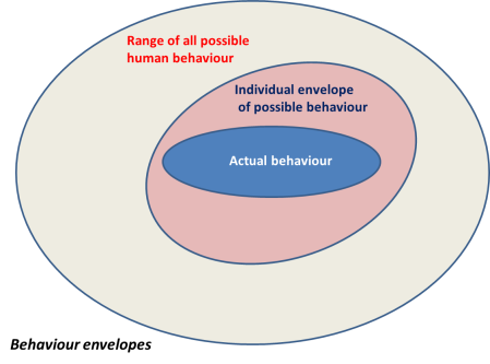 Behaviour envelopes