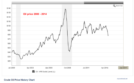 crude oil price history 2000-2014