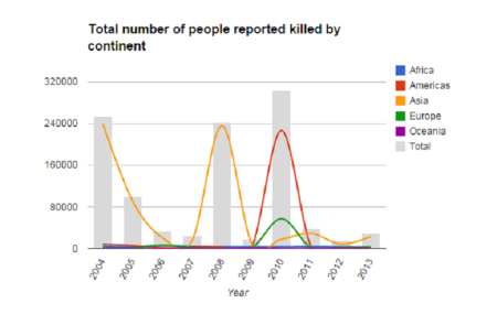 IFRC Deaths by natural disaster