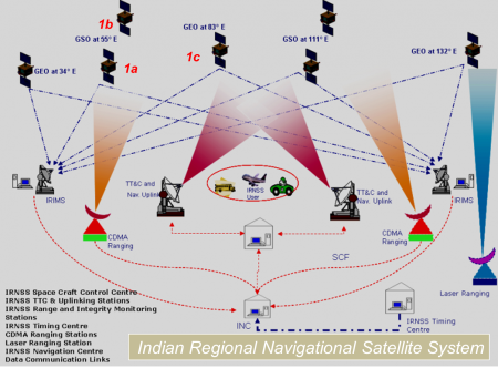 IRNSS Architecture - ISRO