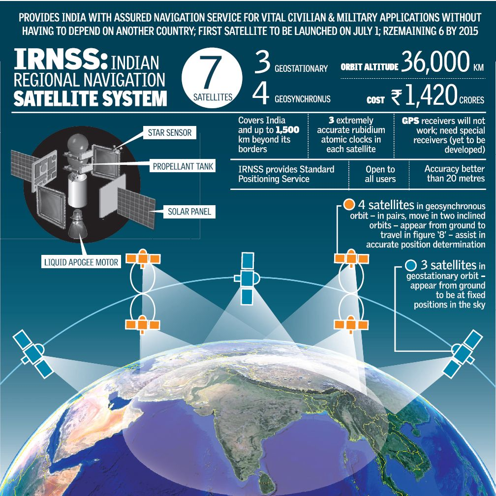 Isro Successfully Launches 3rd Of The 7 Satellite Irnss