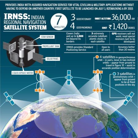 IRNSS - ISRO