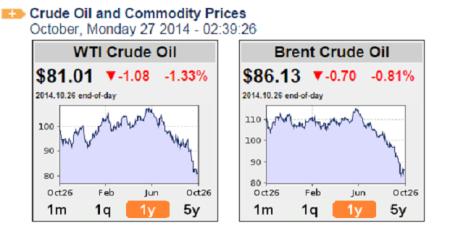oil price 2710214 oil-price.net