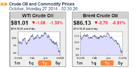 oil price 2710214 oil-price.net