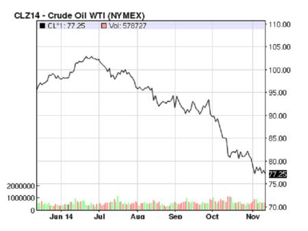 crude oil price Nov 2014