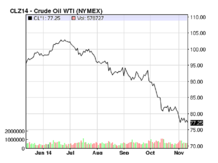 crude oil price Nov 2014