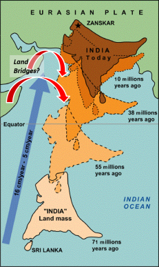 Indian plate tectonics (after Wikipedia)
