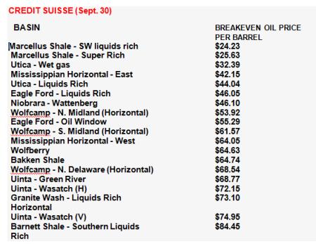 shale oil break even estimates credit suisse