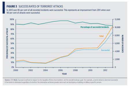 Terror success rates