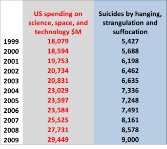 space spending vs suicides