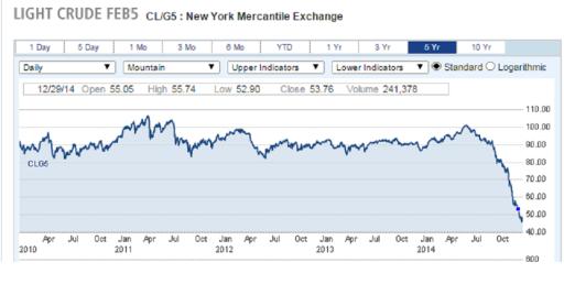 Light crude price February 2015