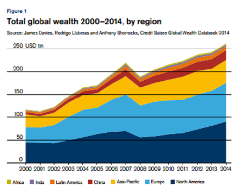 Wealth Report Figure 1 Credit Suisse