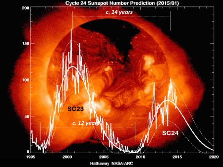 SC24 2015 January  From NASA Hathaway