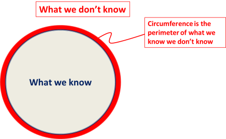 what we know we don't know