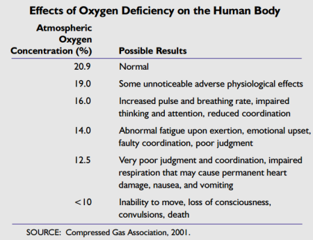 Effects of oxygen deficiency US CSB