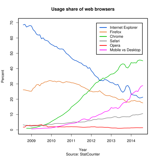 Usage share of web browsers (Source StatCounter)