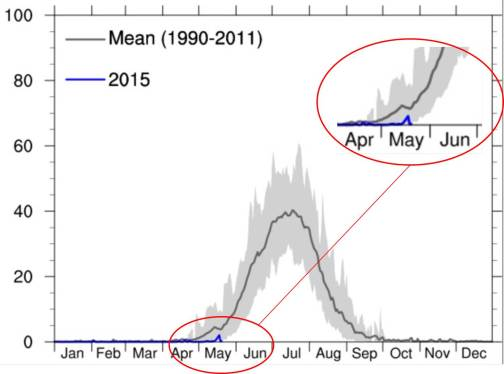 Greenland ice melt far behind normal in 2015