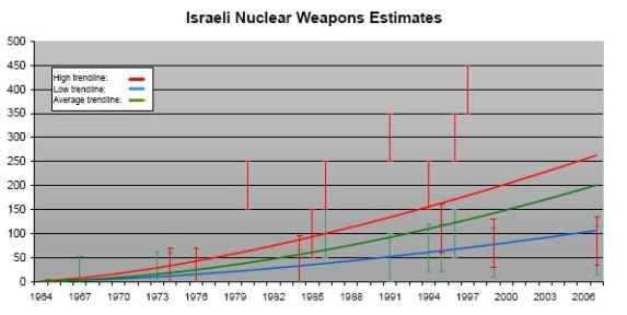 Estimates for Israel's nuclear weapons stockpile range from 70 to 400 warheads. The actual number is probably closer to the lower estimate. Additional weapons could probably be built from inventories of fissile materials.   http://fas.org/nuke/guide/israel/nuke/