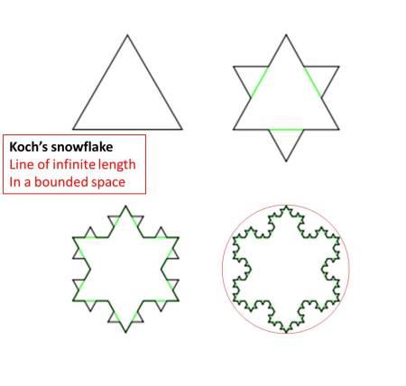 Koch's snowflake