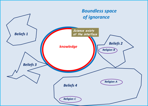 knowledge in the space of ignorance