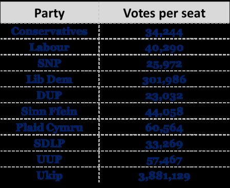 UK votes per seat