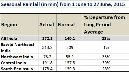 Rainfall during June 2015