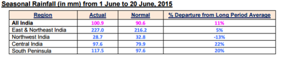 rainfall till 20th june 2015 - IMD