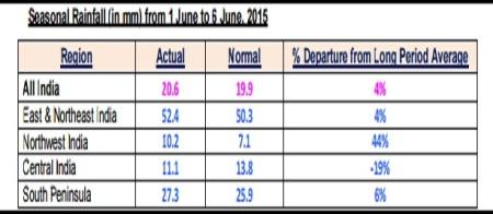 rainfall till 6th June 2015