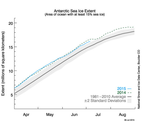 Antarctic Ice Extent 6 July 2015