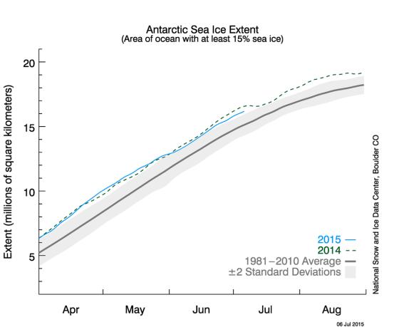 Antarctic Ice Extent 6 July 2015